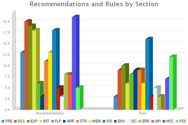 CERT Secure Coding Standard Statistics